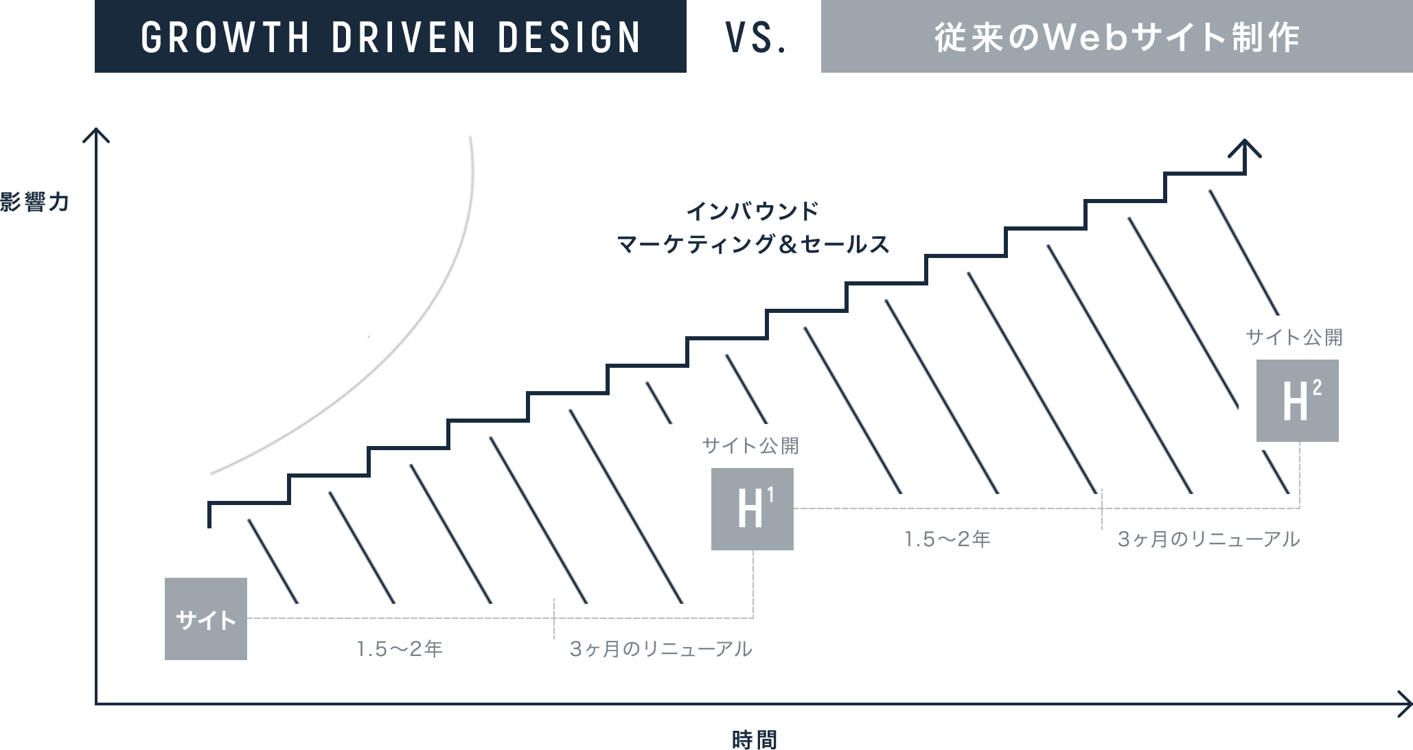 Webサイト構築の流れ