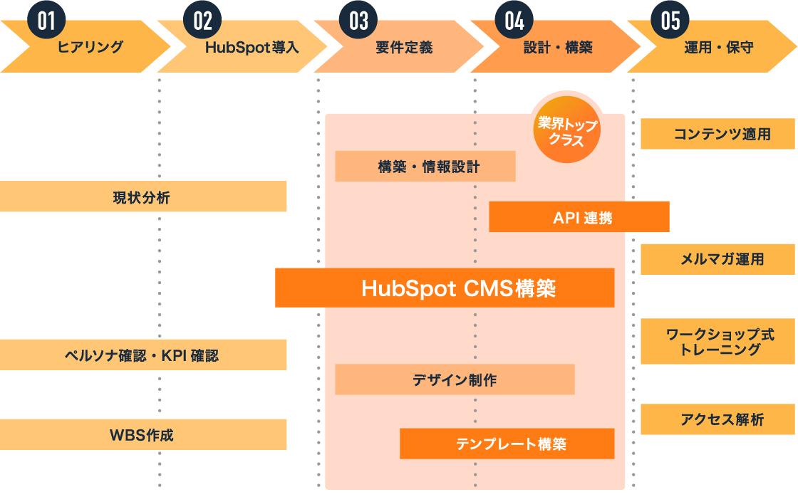 01.ヒアリング 02.HubSpot導入 現状分析、ペルソナ確認・KPI確認、WBS作成 03.要件定義 04.設計・構築 構築・情報設計 API連携 HubSpot CMS構築 デザイン制作 テンプレート構築 業界トップクラス 05.運用・保守 コンテンツ運用 メルマガ運用 ワークショップ式トレーニング アクセス解析