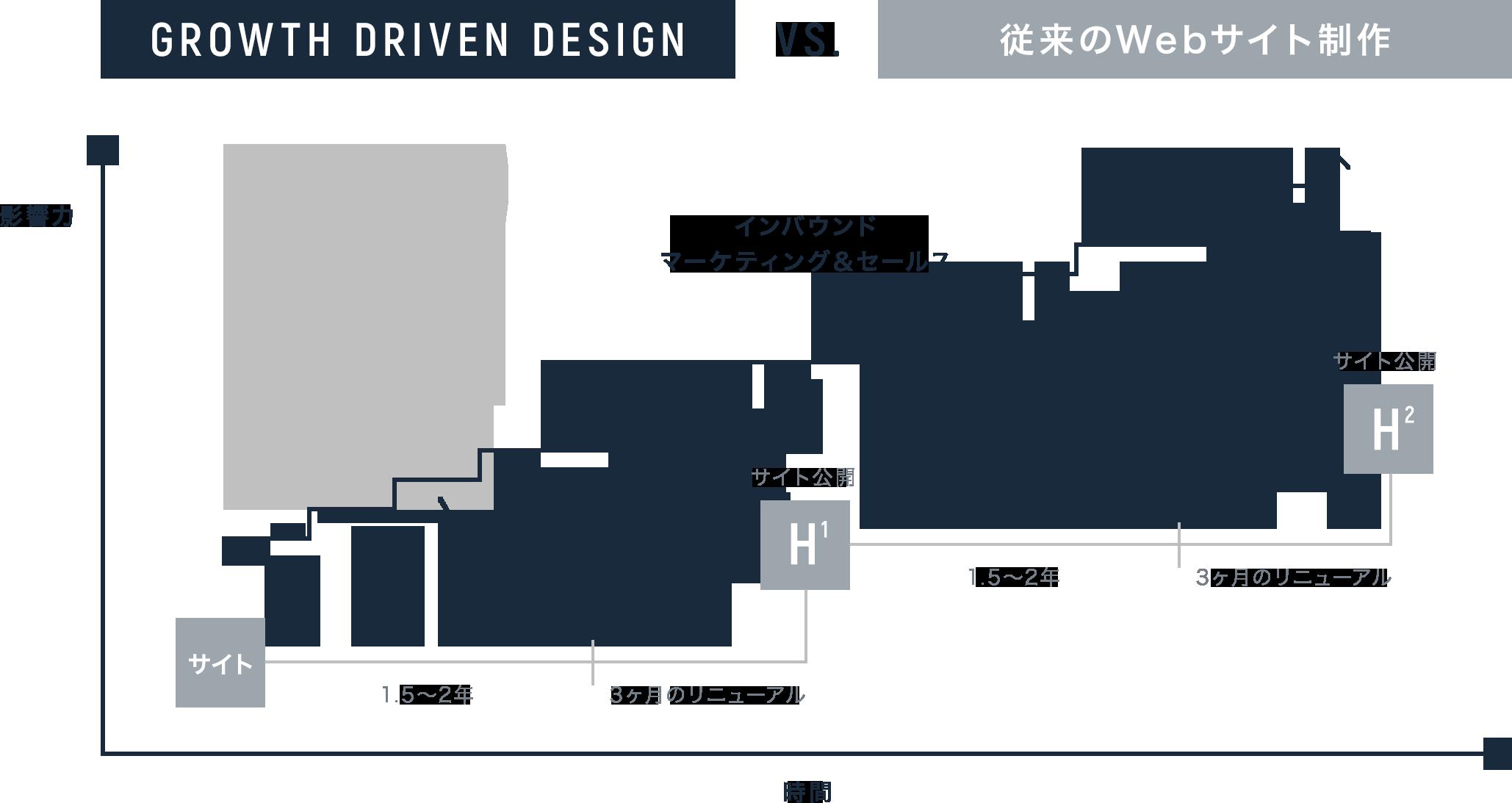 グロース・ドリブン・デザインと従来のWebサイト制作の比較グラフ